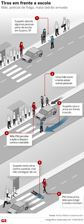 Homem que sacou arma em frente a escola foi baleado por mãe que é PM e estava de folga, em Suzano (Foto: Alexandre Mauro/G1)