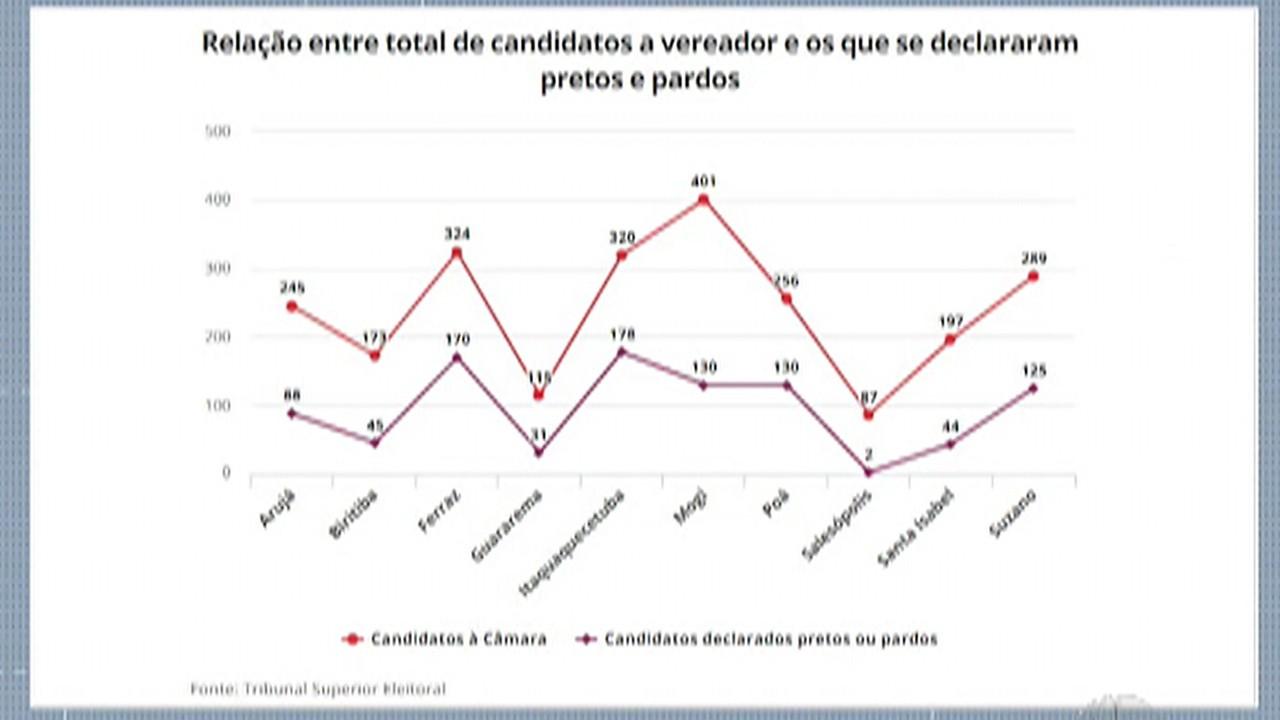 Destaques do G1: Dados apontam que pretos e pardos são minoria no número de candidatos