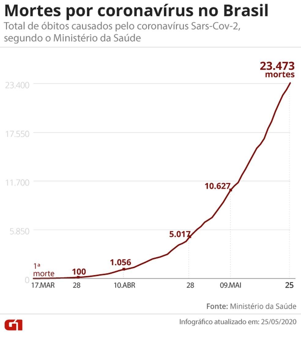 Mortes por coronavírus no Brasil em 25 de maio — Foto: G1