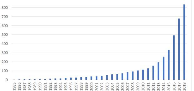 Crescimento das cervejarias brasileiras, em quantidade de produtores (Foto: Ministério da Agricultura, Pecuária e Abastecimento)