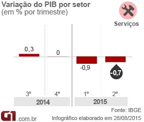 Arte PIB - serviços 2 tri 2015 (Foto: Arte/G1)