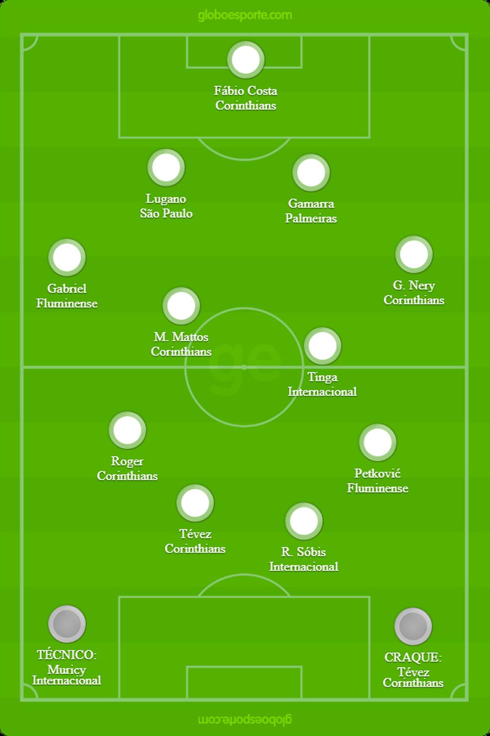 Seleção do Brasileirão de 2005 — Foto: GloboEsporte.com