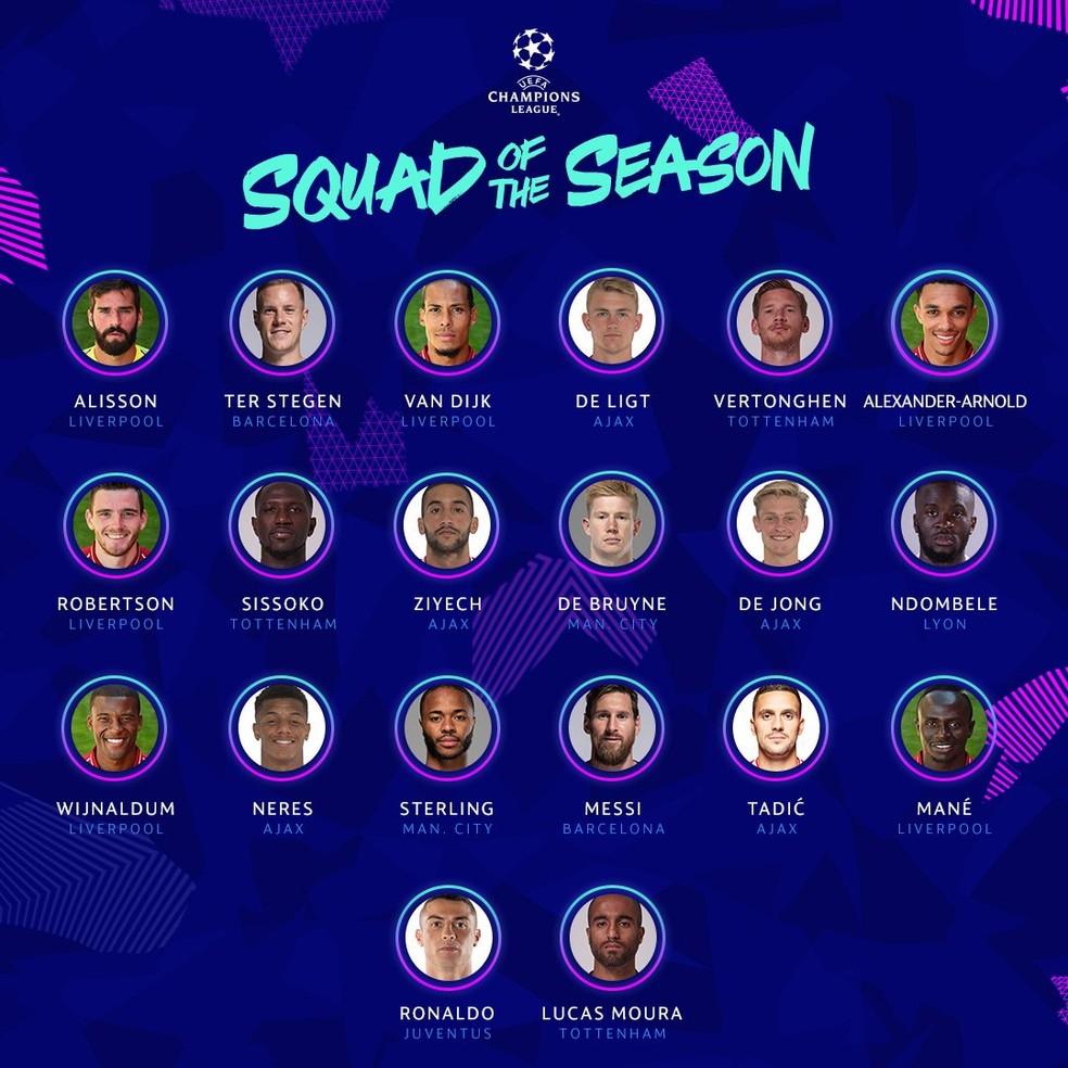 Elenco ideal da Liga dos Campeões 2018/19 — Foto: Divulgação / Uefa