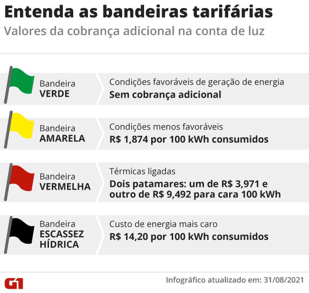Entenda as bandeiras tarfiárias — Foto: Economia G1