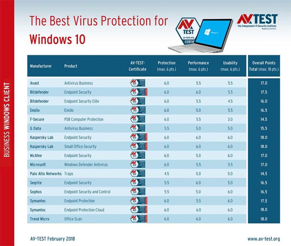AV-Test com os melhores antivírus corporativos para Windows 10 (Foto: Divulgação/AV-Test)