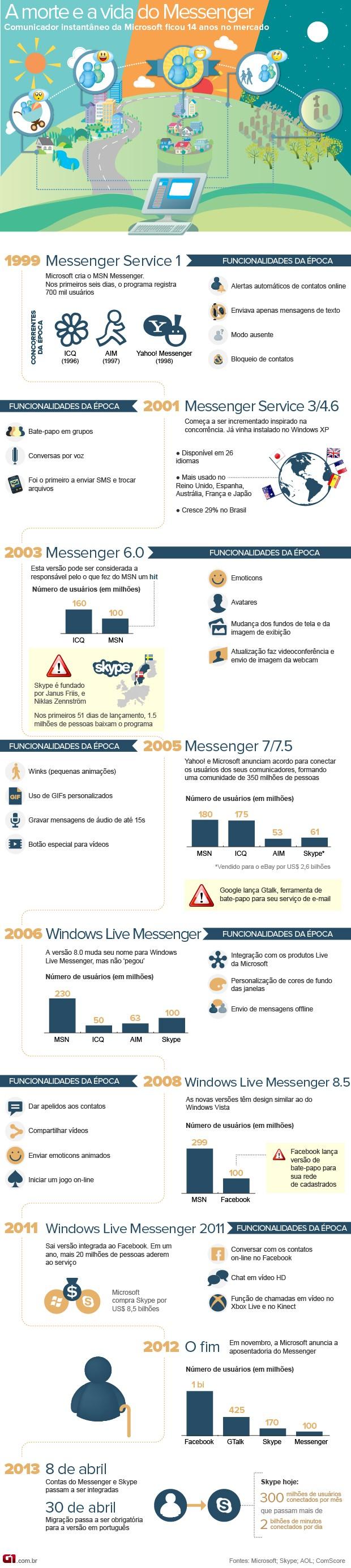 Vida e morte do MSN Messenger: veja a história do comunicador da Microsoft (Foto: Arte/G1)