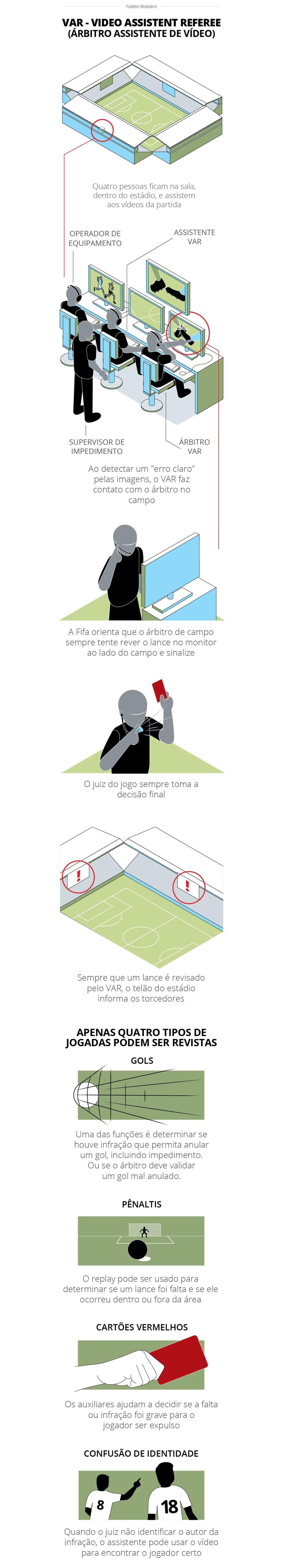 Tutorial VAR - como funciona o árbitro de vídeo — Foto: GloboEsporte.com