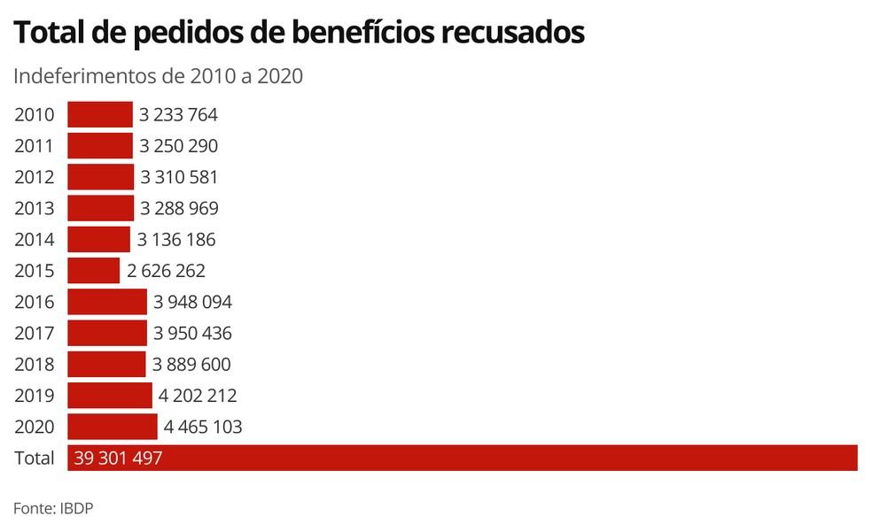 Total de indeferidos ano a ano — Foto: Economia G1
