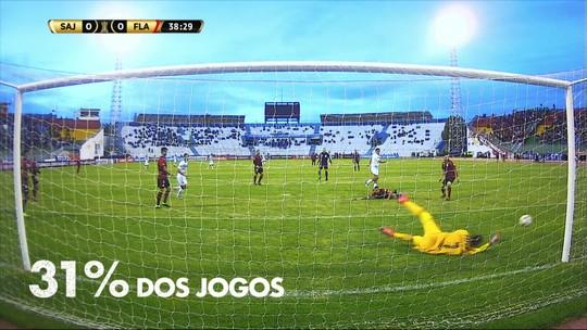 Espião Estatístico: como Athletico, Flamengo e Palmeiras chegam à quinta rodada da Libertadores