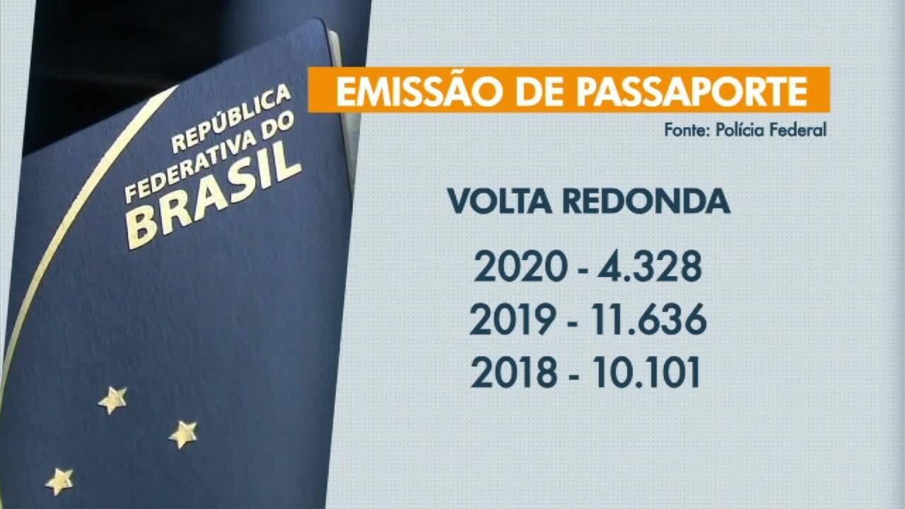 Emissão de passaportes tem queda de 65% em 2020