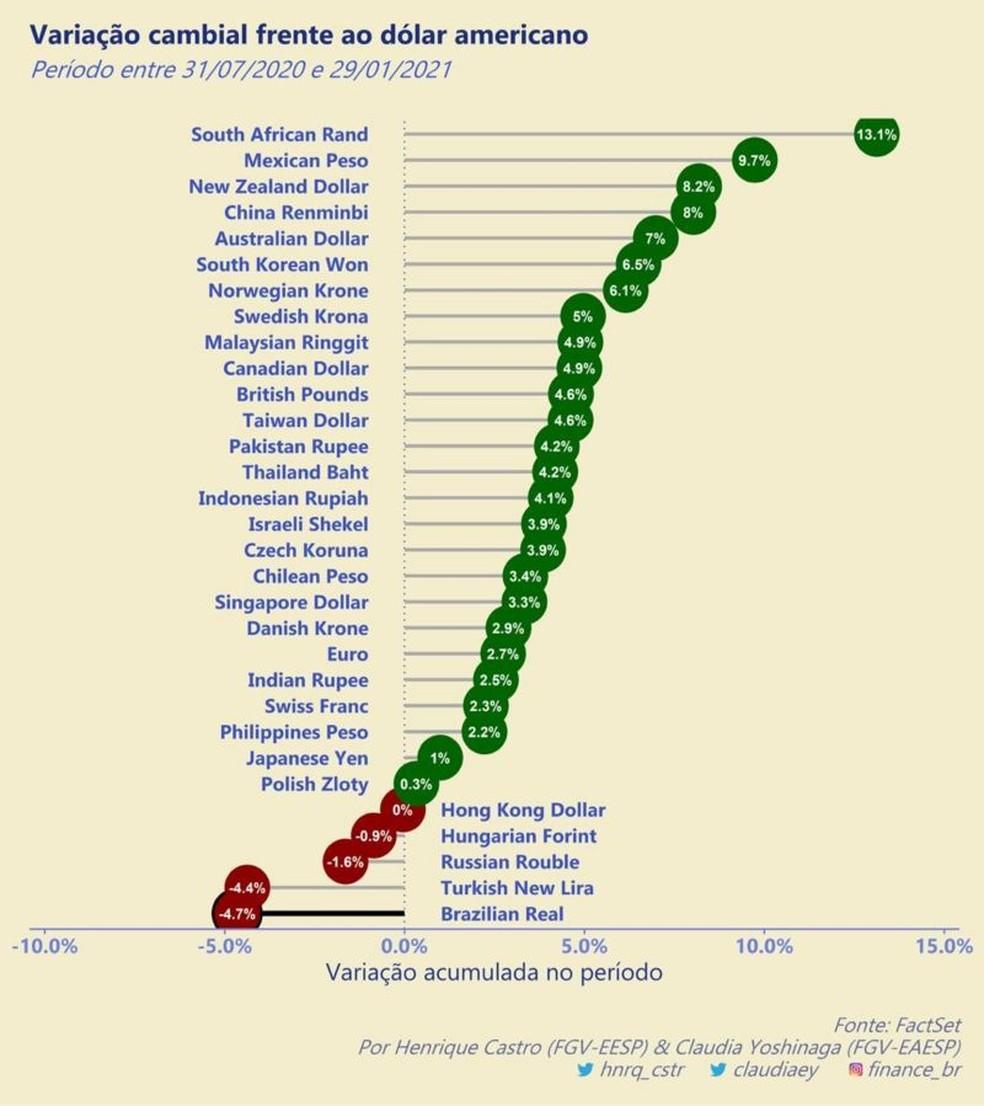 Variação cambial frente ao dólar — Foto: Henrique Castro/Claudia Yoshinaga/BBC