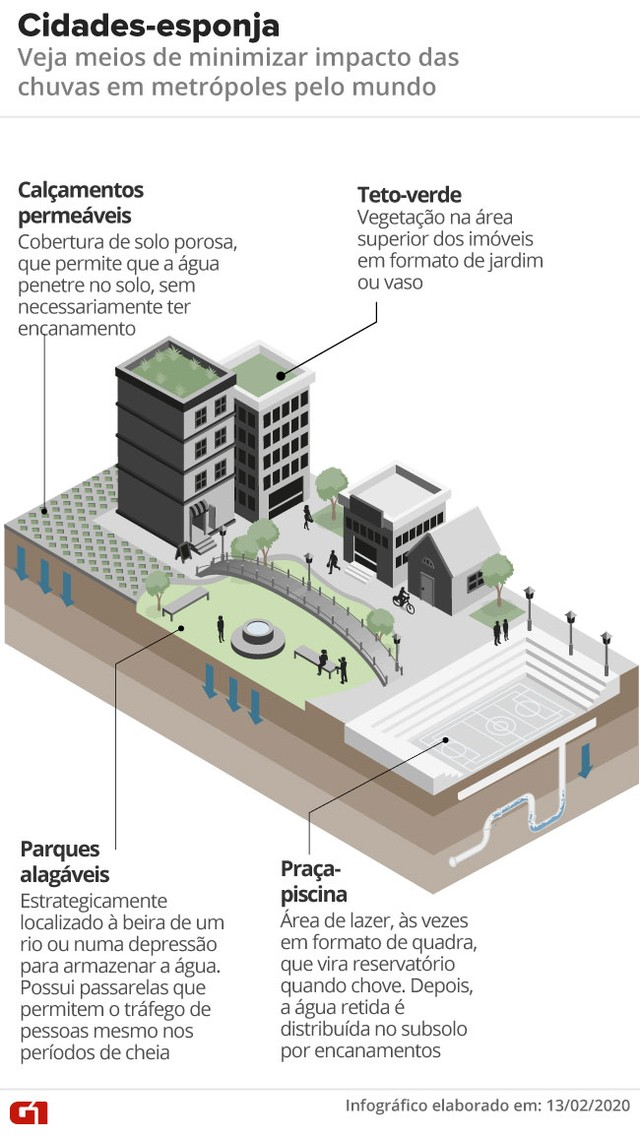 Cidades-esponja: veja recursos para minimizar o impacto das chuvas em metrópoles pelo mundo — Foto: Arte/G1