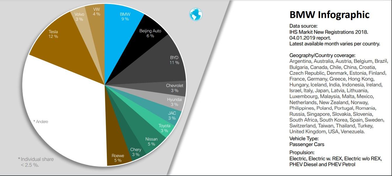 Infográfico mostra a porcentagem de veículos elétricos plug-in vendidos ao redor do mundo (Foto: BMW)