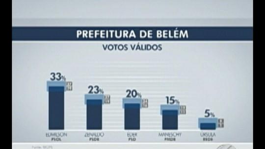 Ibope, votos válidos: Edmilson tem 33%, Zenaldo, 23%, e Éder Mauro, 20%