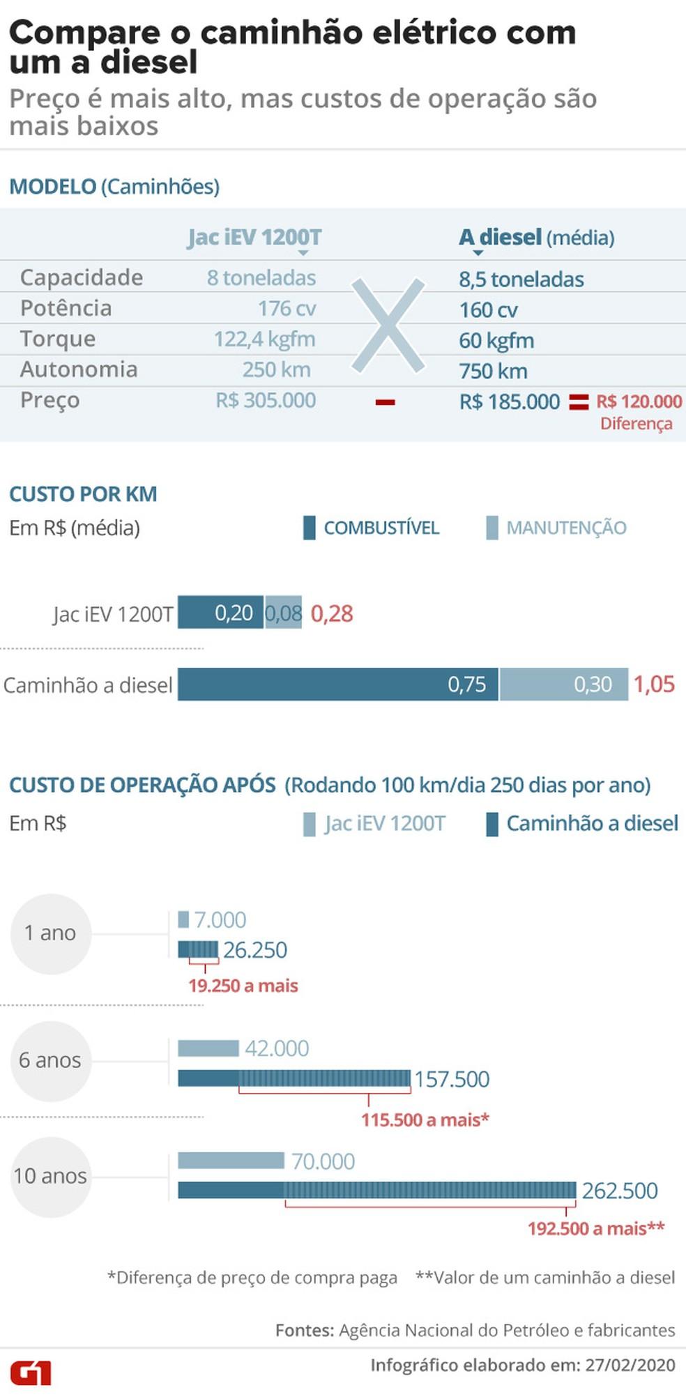 Veja as diferenças de custos entre um caminhão elétrico e um a diesel — Foto: Arte: Aparecido Gonçalves/G1