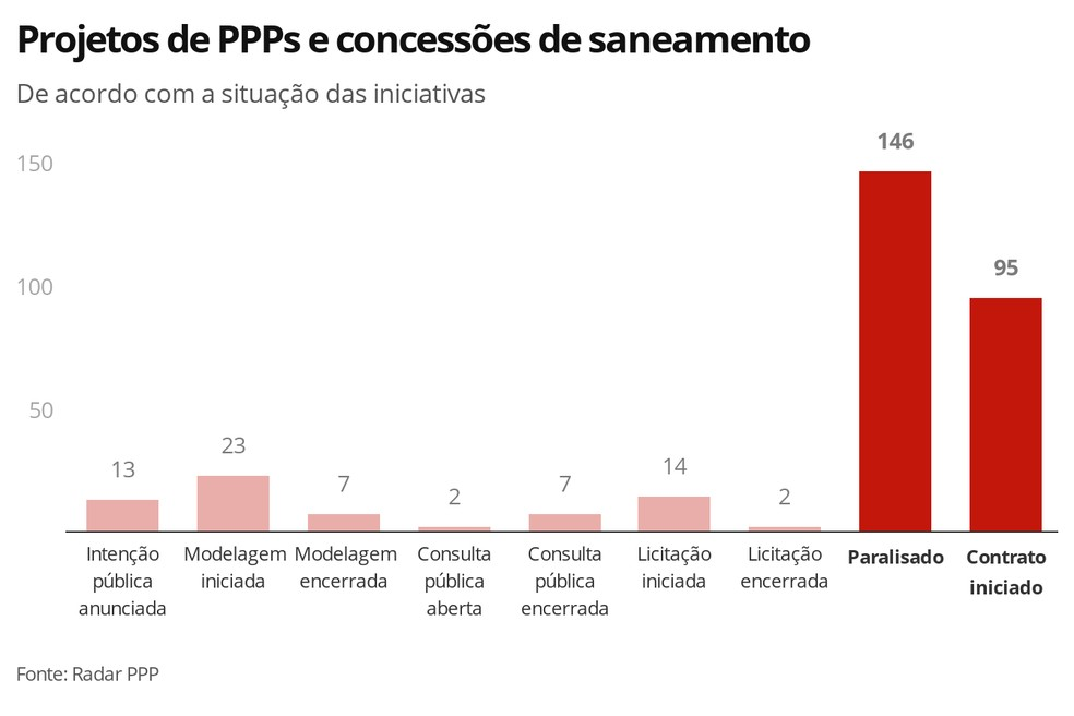 Projetos de PPPs e concessões de saneamento — Foto: Economia G1