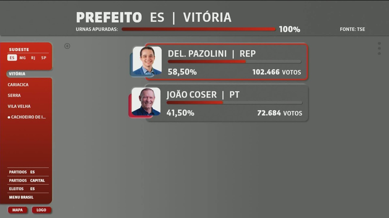 Veja o resultado do 2º turno das eleições municipais nas capitais da região Sudeste