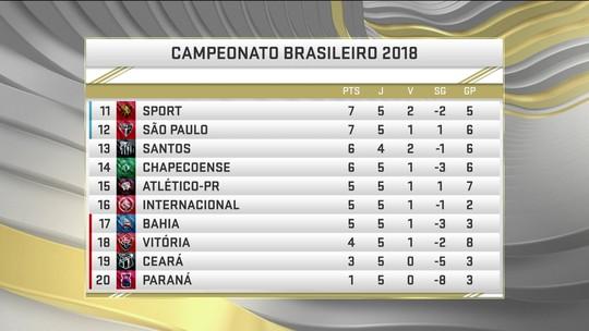 Comentaristas analisam o momento do São Paulo na temporada