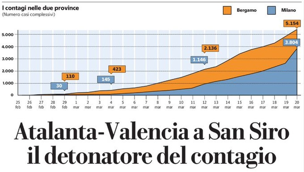"Gráfico do jornal ""La Repubblica"" mostrando o avanço do coronavírus na Itália após Atalanta x Valencia — Foto: Reprodução / La Repubblica"