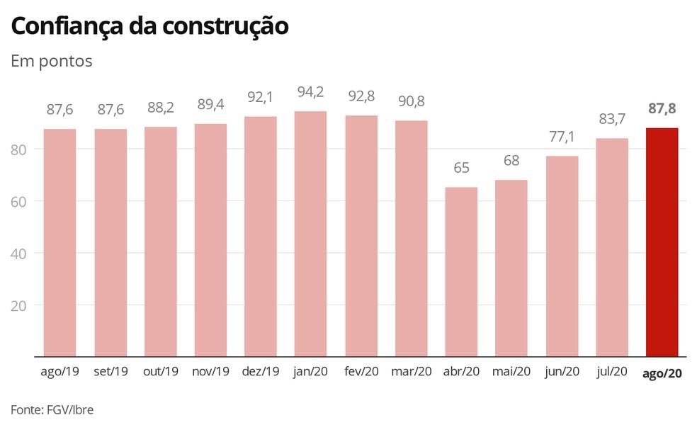 Confiança da construção de agosto/2020 — Foto: Economia G1