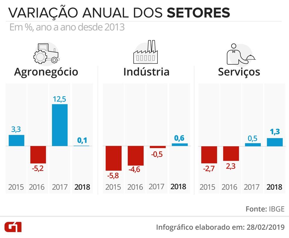 Variação do PIB nos setores no ano de 2018 — Foto: Juliane Souza/G1
