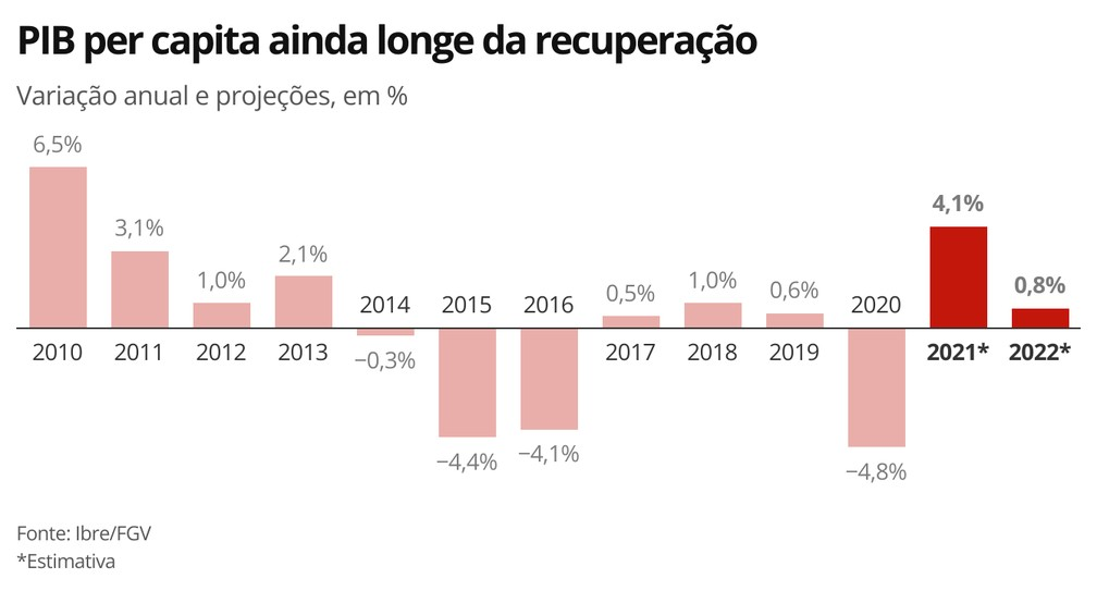 PIB per capita ainda longe da recuperação — Foto: Economia G1