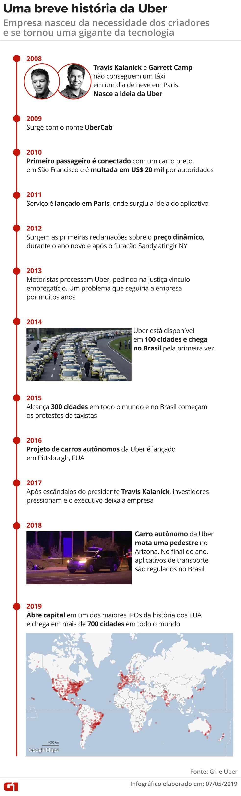 História da Uber — Foto: G1
