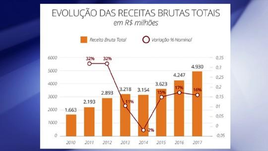 Análise Itaú BBA mostra faturamento recorde de brasileiros, mas prevê problemas