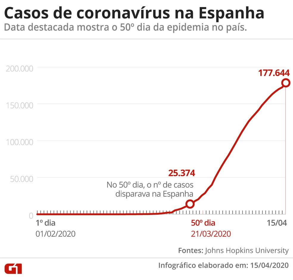 Casos de coronavírus na Espanha — Foto: G1