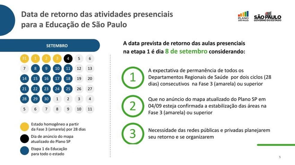 Plano de retomada das aulas presenciais no estado de São Paulo — Foto: Divulgação/Governo de SP