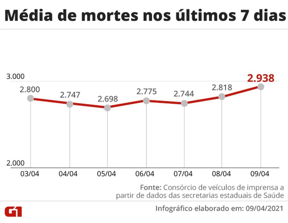 Evolução da média móvel de mortes por Covid no país na última semana — Foto: Editoria de Arte/G1