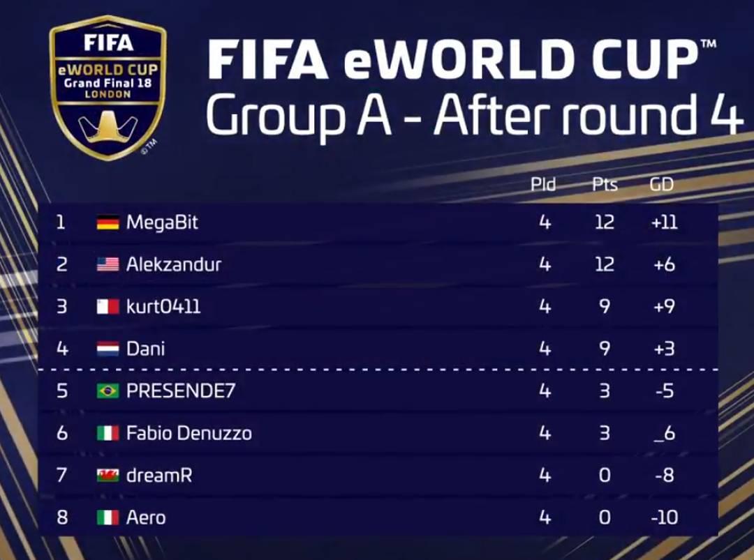 Brasileiro PRESENDE7 ocupa quinta colocação após quatro rodadas.