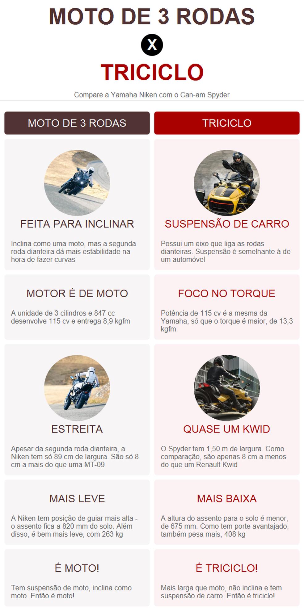 Comparativo entre a Yamaha Niken e um triciclo convencional — Foto: Divulgação
