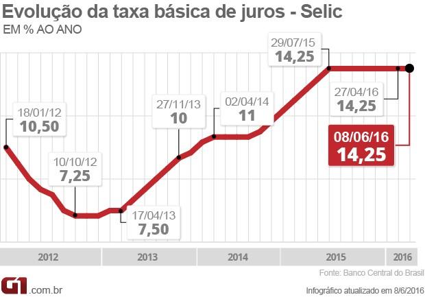 Selic 14,25% (Foto: Arte/G1)