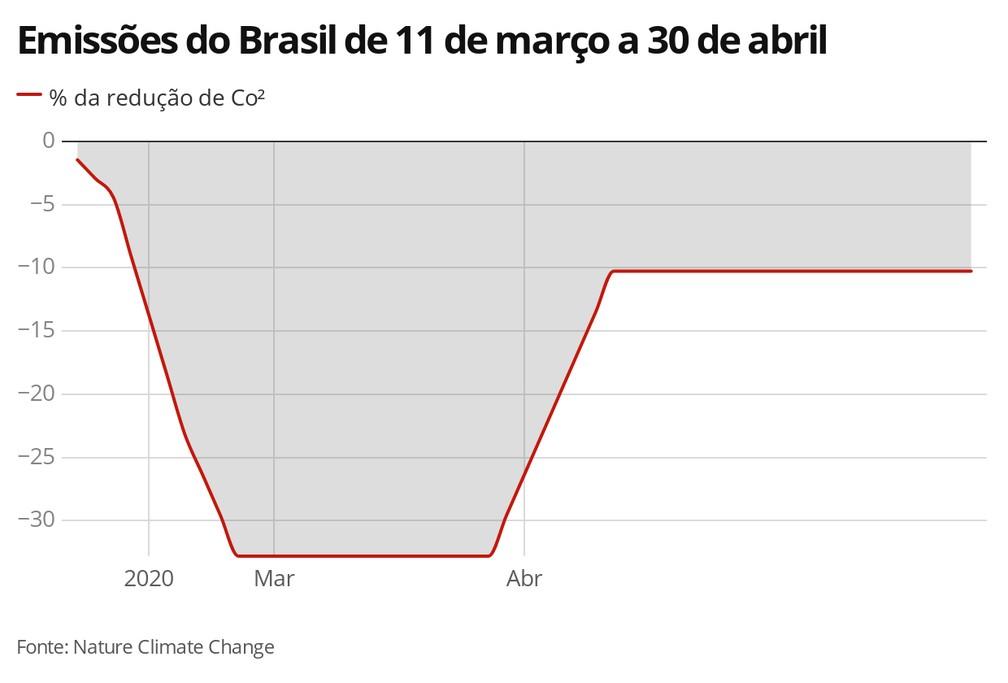 Emissões do Brasil de 11 de março a 30 de abril — Foto: Carolina Dantas/G1