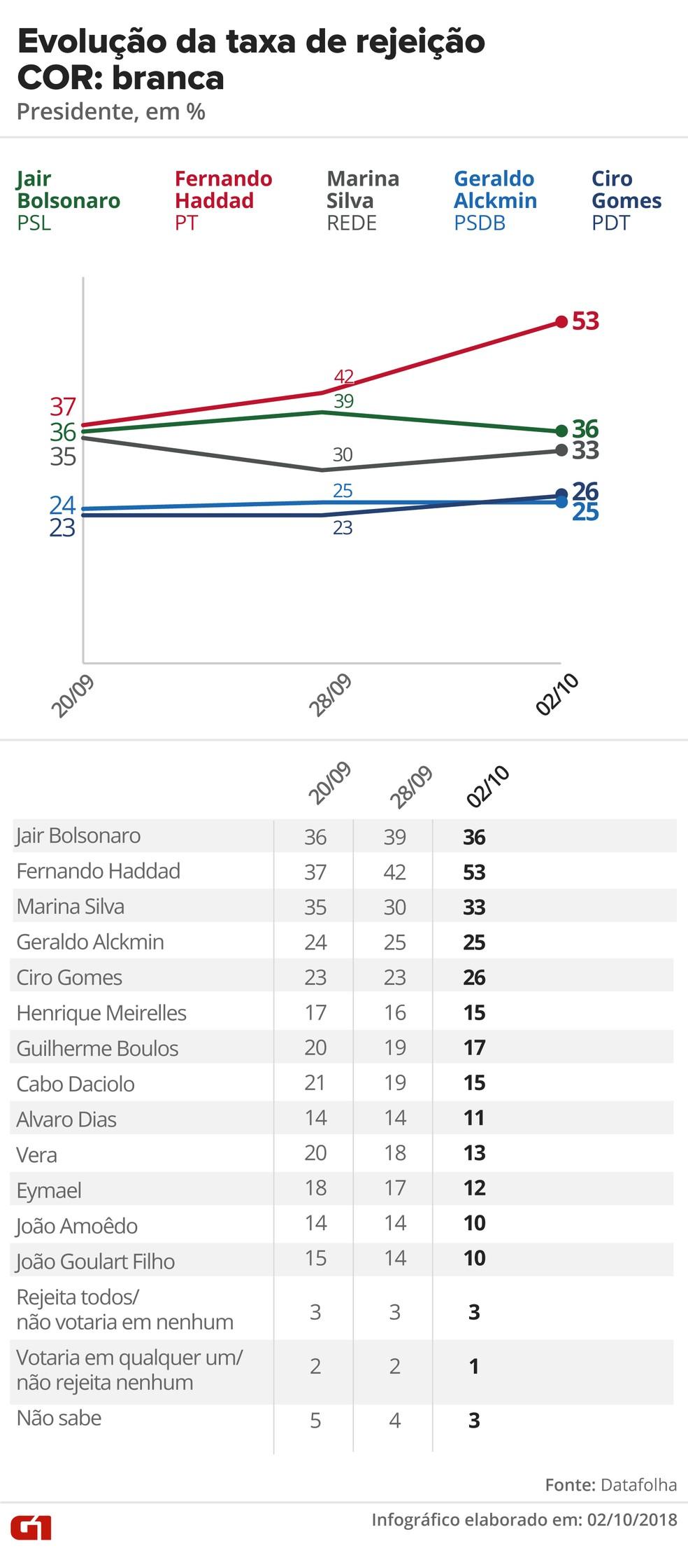 Pesquisa Datafolha, 2/10 para presidente - Rejeição - Cor: Branca — Foto: G1 Arte