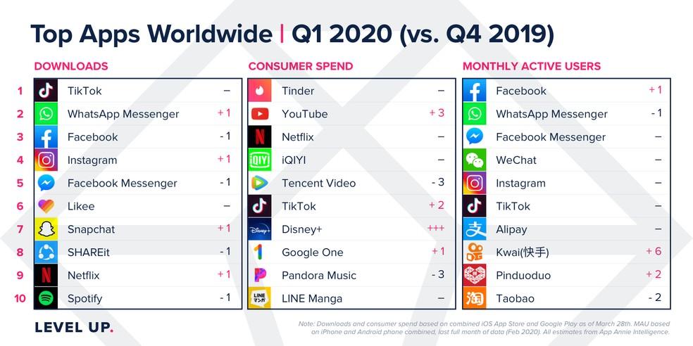Levantamento do App Annie indica quais aplicativos têm mais lucro e mais usuários ativos por mês — Foto: Divulgação/App Annie