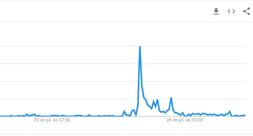 Gráfico mostra alta nas buscas por Baía Formosa, na internet, após ouro olímpico de Ítalo Ferreira no surfe, em Tóquio. — Foto: Reprodução