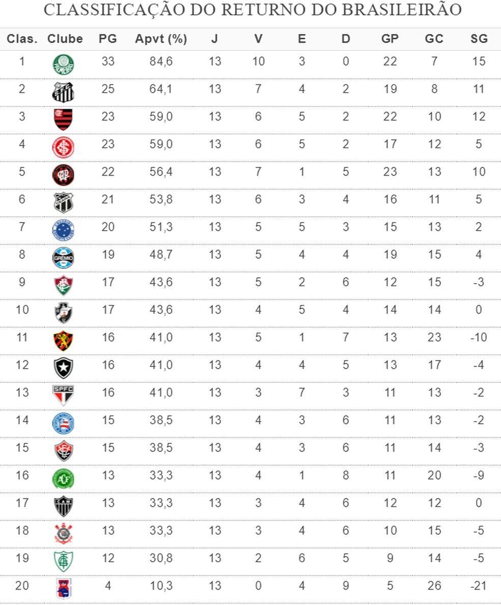Palmeiras lidera returno do Brasileirão com oito pontos de folga — Foto: GloboEsporte.com