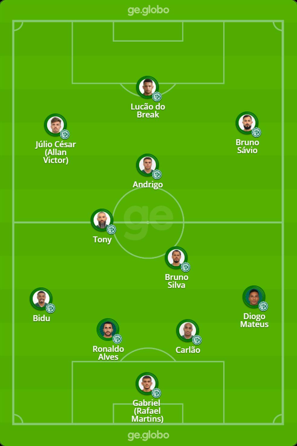 Provável Guarani contra o Botafogo — Foto: ge