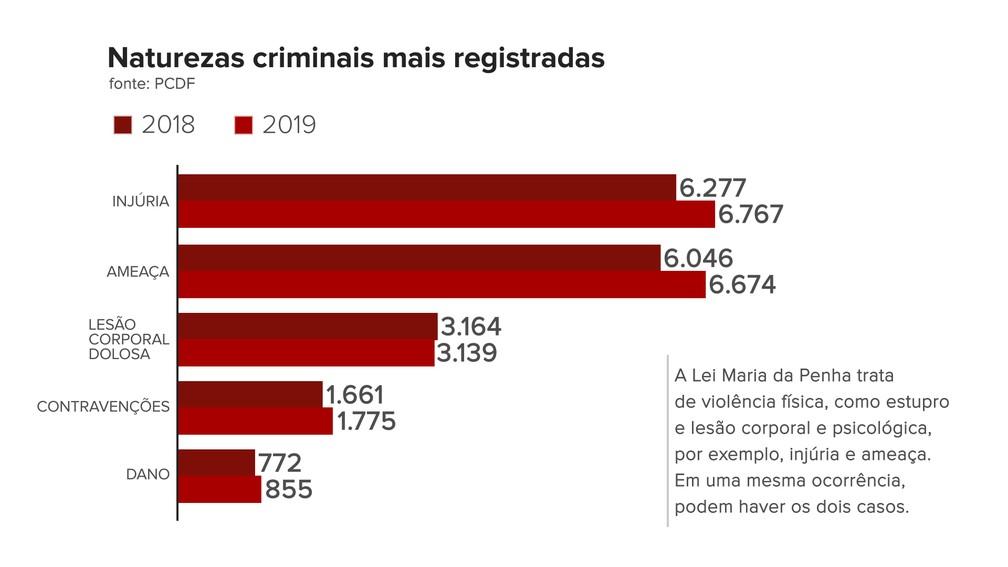 Gráfico mostra tipos de ocorrência de violência contra a mulher registradas no DF em 2028 e 2019 — Foto: Aline Avelino e Amanda Martins / Arte G1