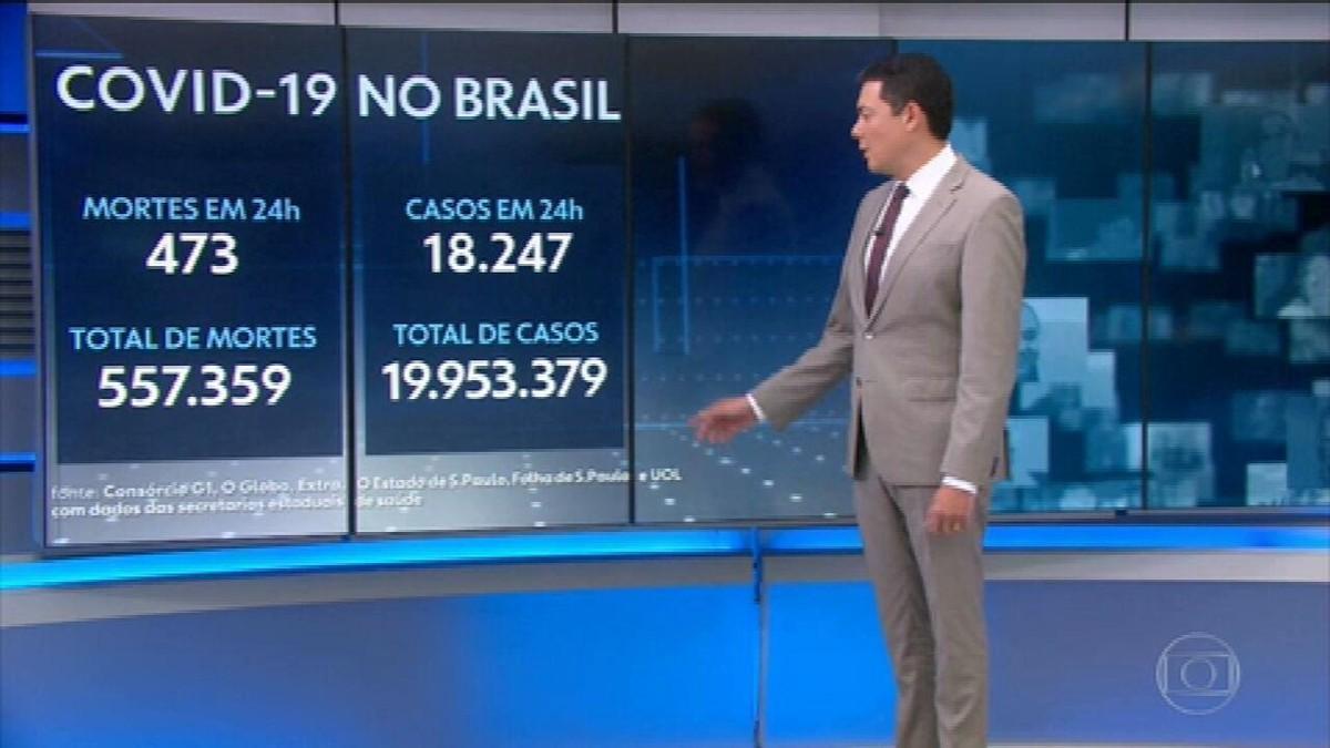 Brasil registra 473 mortes por Covid em 24 horas