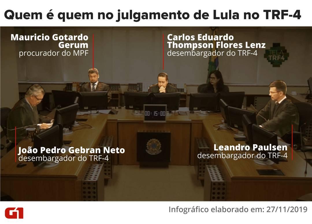 Quem é quem no julgamento de Lula no TRF-4