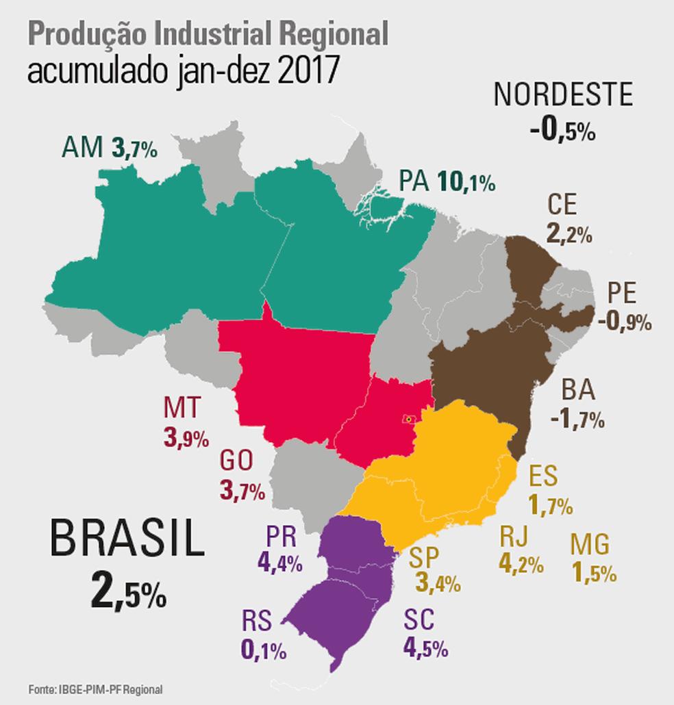 Gráfico do IBGE com o desempenho industrial das regiões pesquisadas (Foto: Reprodução/IBGE)