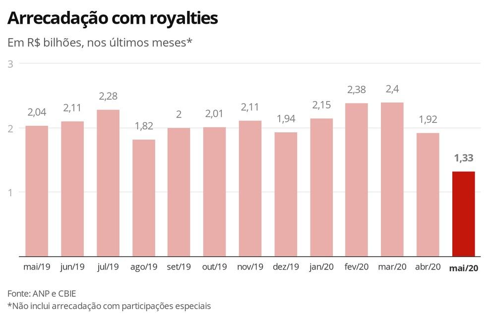 Arrecadação com royalties  nos últimos meses — Foto: Economia G1