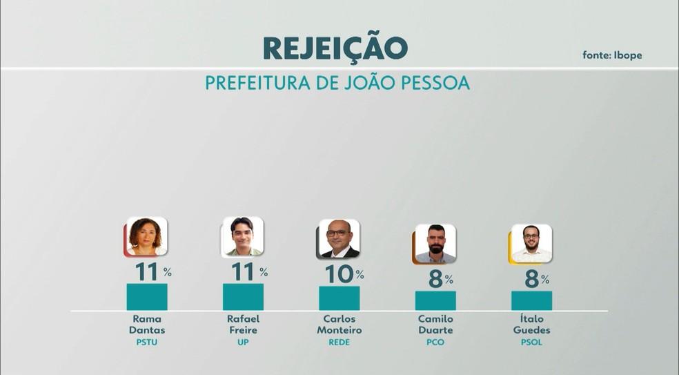 Rejeição — Foto: TV Cabo Branco/Reprodução