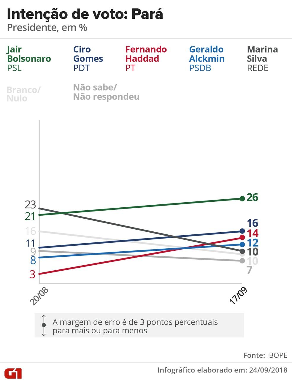 Pesquisa Ibope - evolução da intenção voto para presidente no Pará. — Foto: Arte/G1