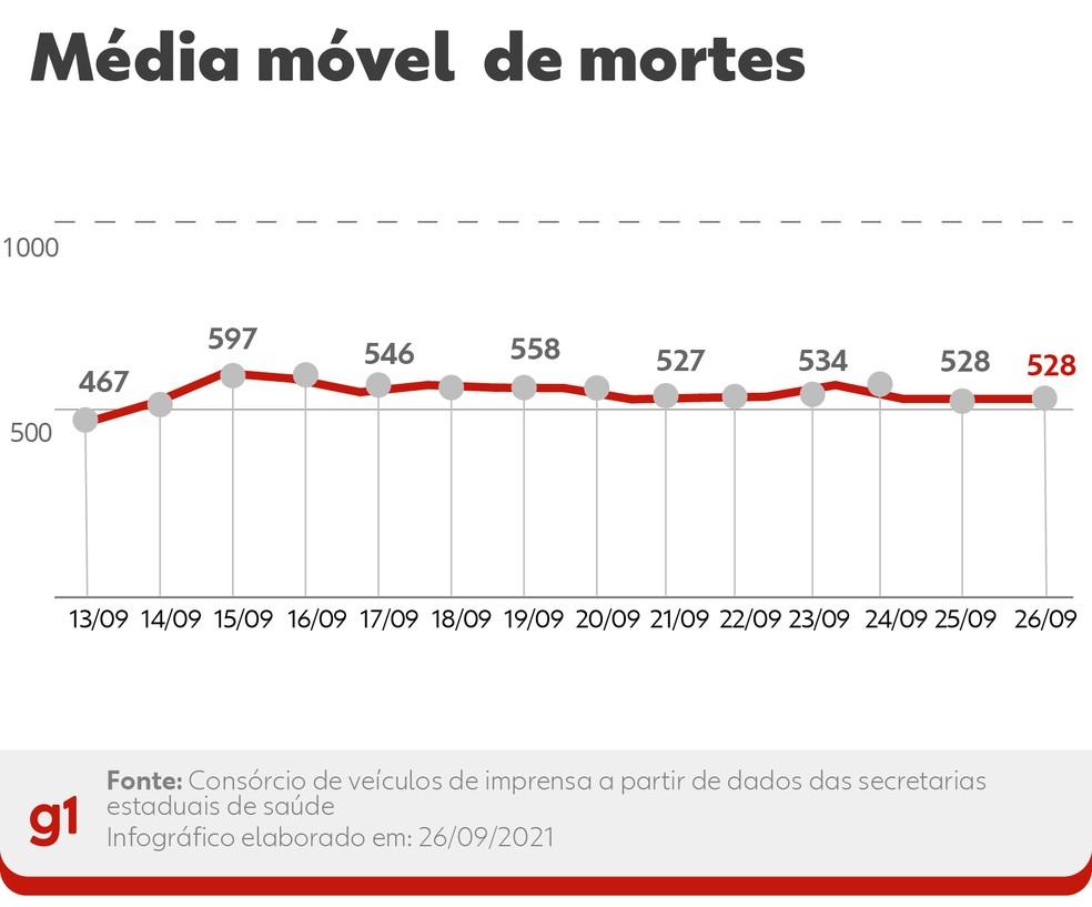 Média móvel de mortes por Covid 26/09 — Foto: Arte G1