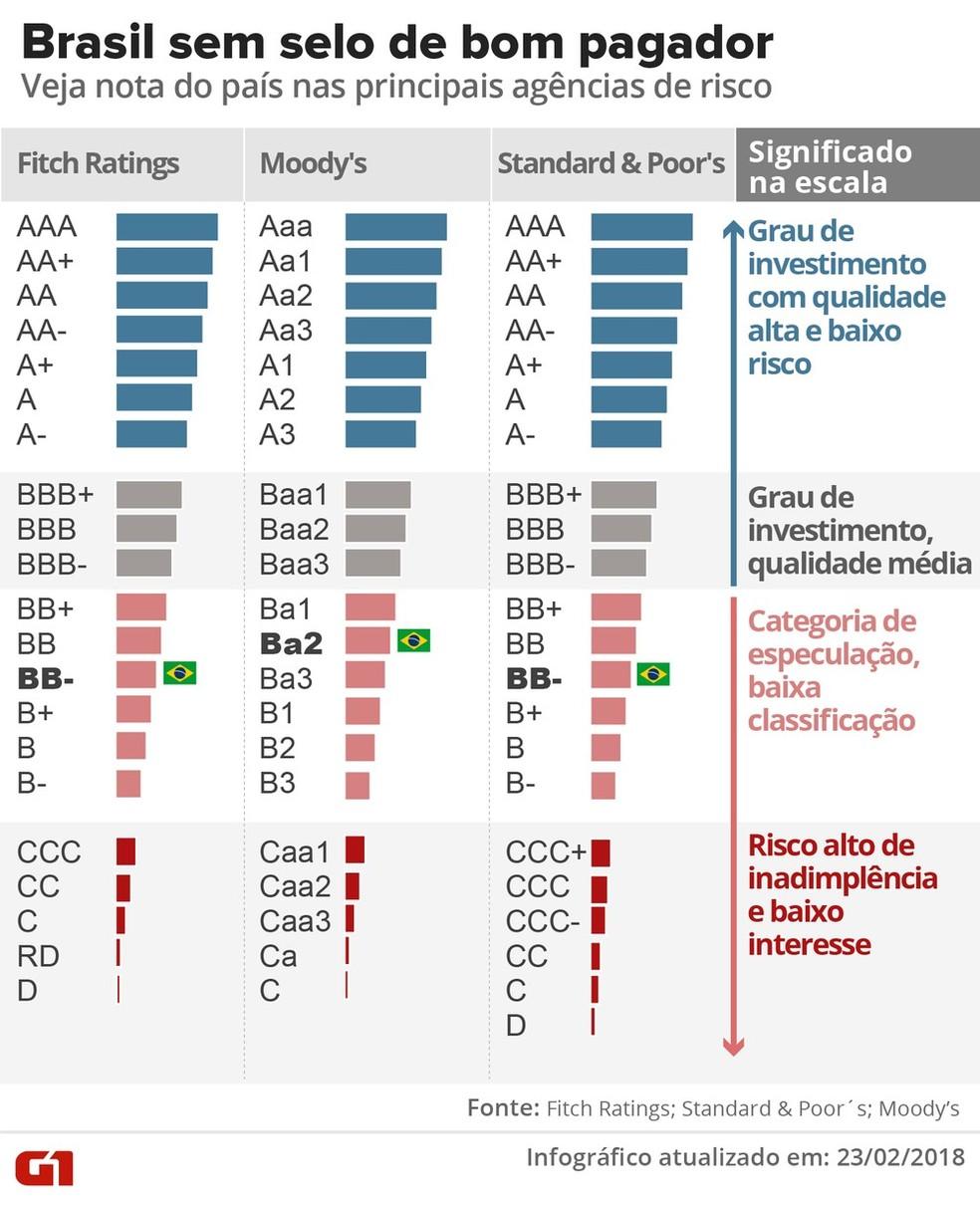 Brasil ainda segue distante do grau de investimento — Foto: Infográfico G1