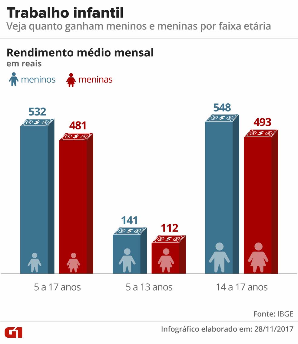 Infográfico mostra diferença de rendimentos entre meninos e meninas que trabalham (Foto: Alexandre Mauro/G1)
